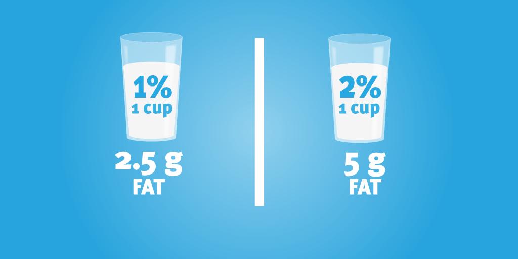 1 Percent Milk, 2 Percent Milk